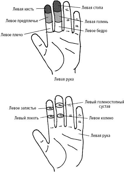 боль суставе среднего пальца правой руки