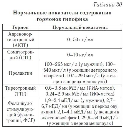 пролактин по таблице