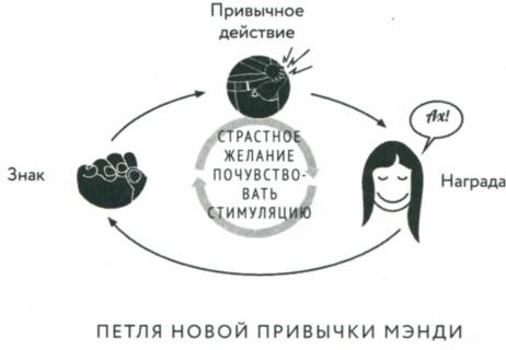Сила привычки почему мы живем и работаем именно так а не иначе