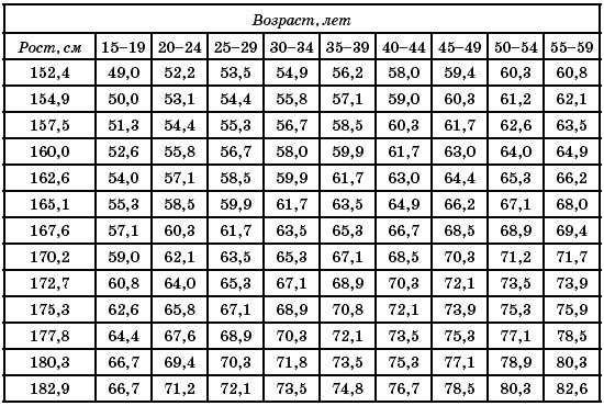 Детские размеры одежды для мальчиков определяем по росту, весу и объему груди