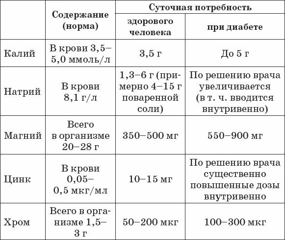 Как сделать анализ на калий.магний