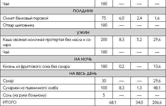 Диета При Остром Панкреатите Меню