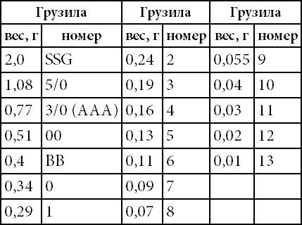 определить вес поплавка диаметром