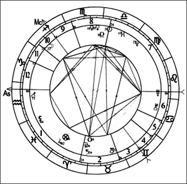 Для того, чтобы построить свой гороскоп, просто нажмите кнопку