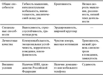 должностные и личностные спецификации оборудование, компании