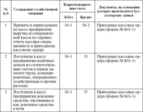 Анализ Хозяйственных Операций Шпаргалка
