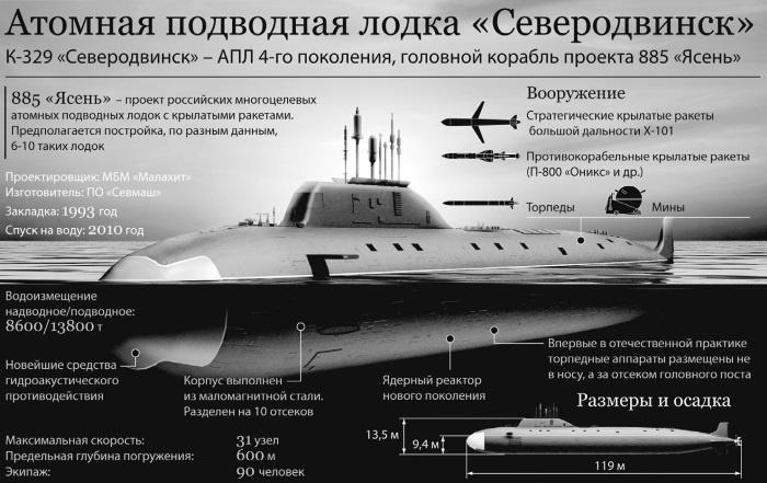 отсчет глубины погружения на подводной лодке