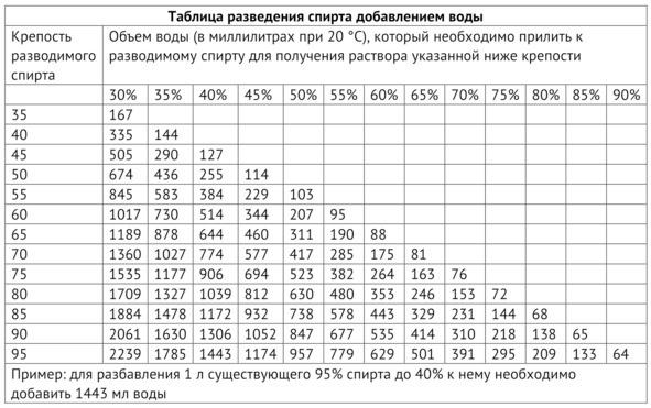 Пропорции разведения спирта водой таблица